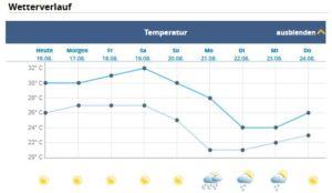 Temperatur Korfu