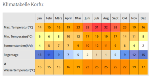Klimatabelle Korfu